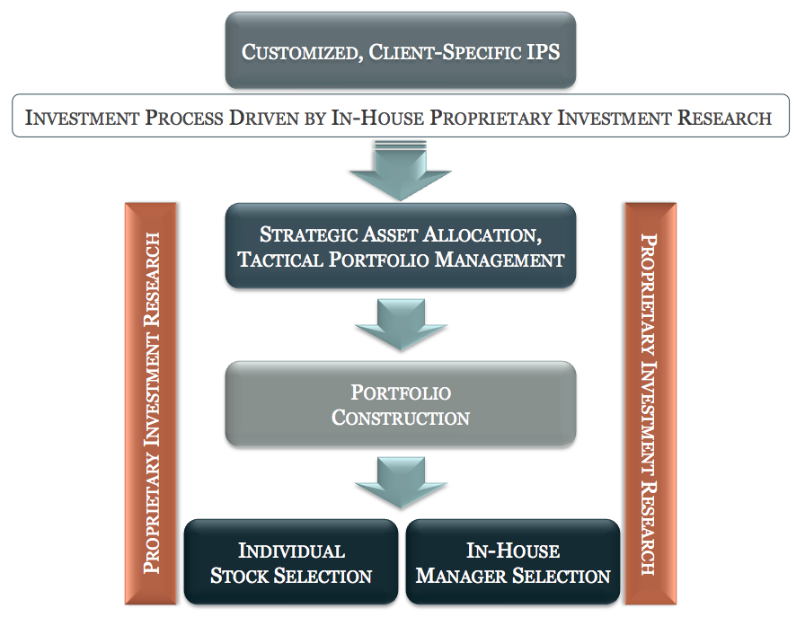 investment_mgmt
